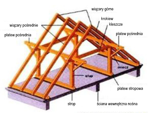 bud-mieszkalne-konstr-poddaszy-1